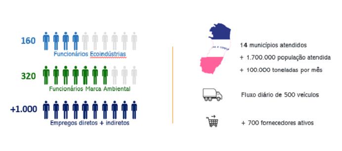 Indicadores das empresas do Parque de Ecoindústrias | Marca Ambiental